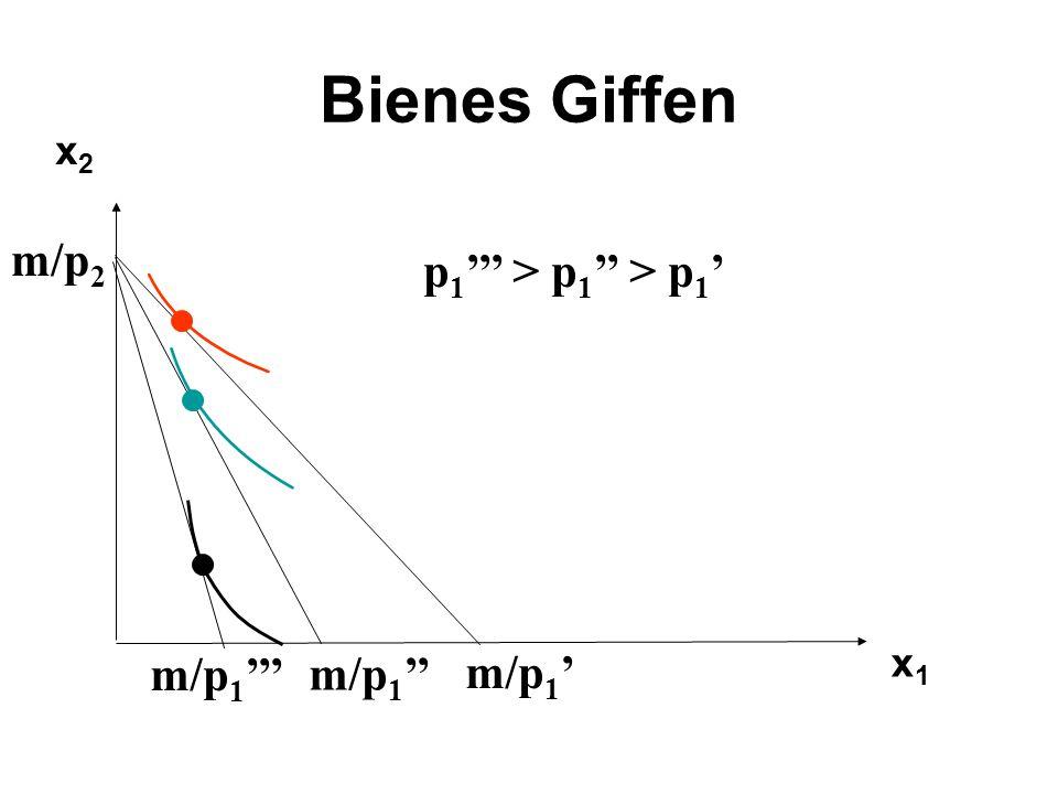 Bienes Giffen x1x1 x2x2 m/p 1 m/p 2 p 1 > p 1 > p 1