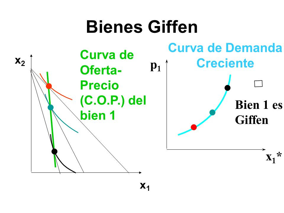 Bienes Giffen x1x1 x2x2 Curva de Oferta- Precio (C.O.P.) del bien 1 p1p1 x1*x1* Curva de Demanda Creciente Bien 1 es Giffen