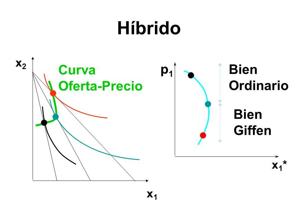 Híbrido x1x1 x2x2 Curva Oferta-Precio x1*x1* Bien Ordinario Bien Giffen p1p1