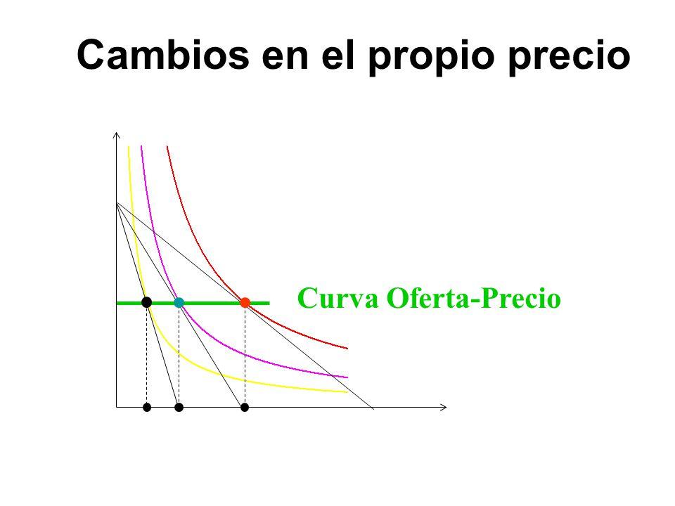 x 1 *(p 1 ) Cambios en el propio precio Curva Oferta-Precio