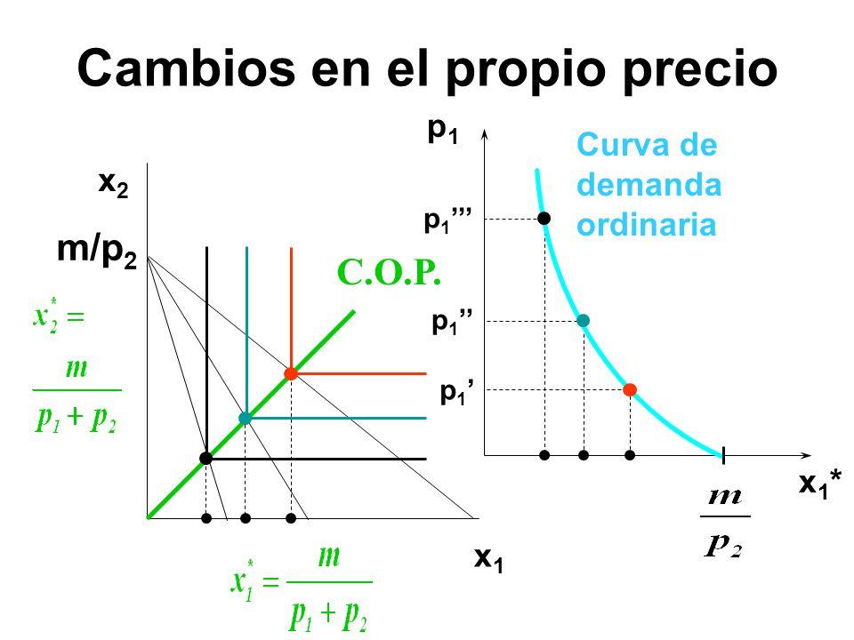 p1p1 x1*x1* Curva de demanda ordinaria x1x1 x2x2 p 1 m/p 2 C.O.P. Cambios en el propio precio