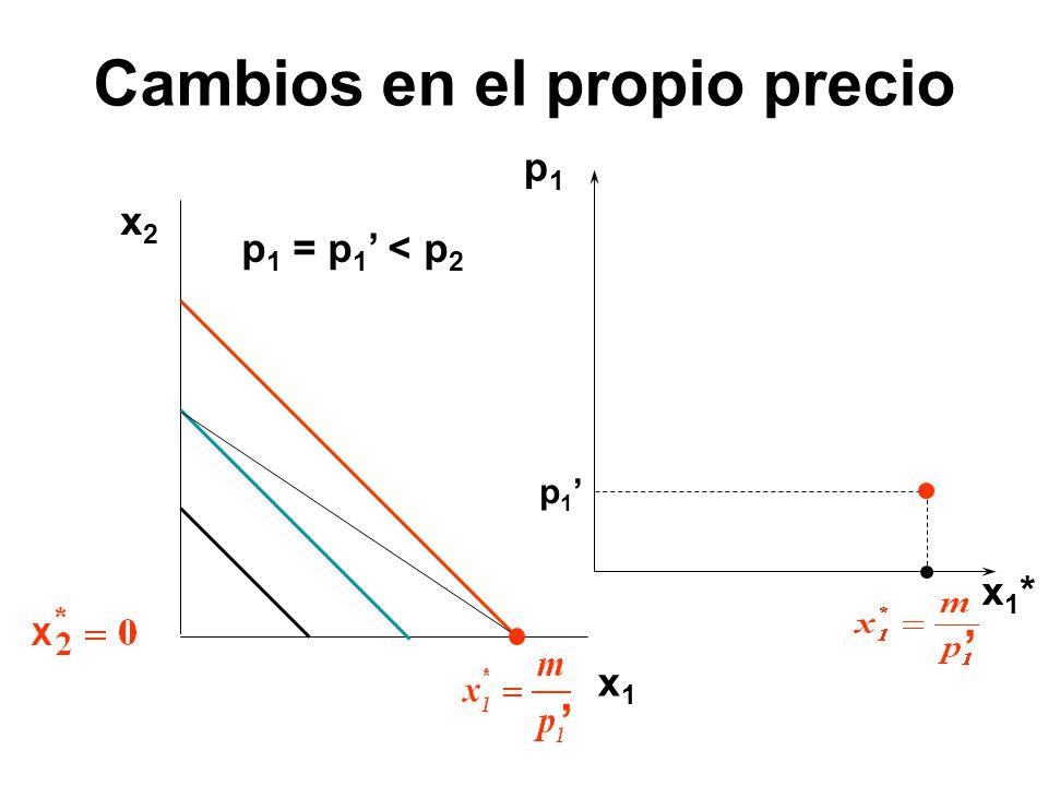 x2x2 x1x1 p1p1 x1*x1* p 1 p 1 = p 1 < p 2 Cambios en el propio precio