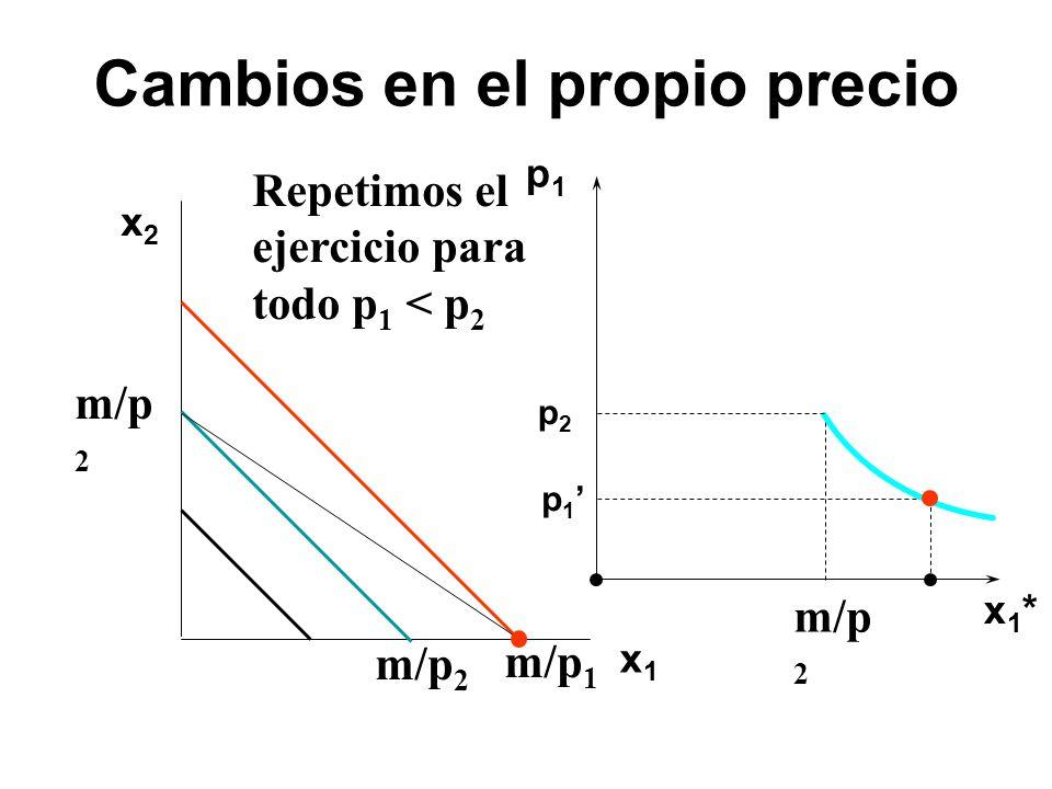 x2x2 x1x1 p1p1 x1*x1* p 1 p2p2 m/p 2 Repetimos el ejercicio para todo p 1 < p 2 m/p 2 m/p 1 Cambios en el propio precio