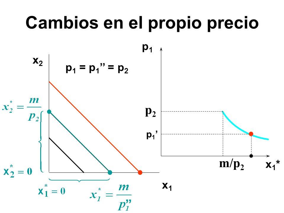 x2x2 x1x1 p1p1 x1*x1* p 1 p 1 = p 1 = p 2 p2p2 m/p 2 Cambios en el propio precio