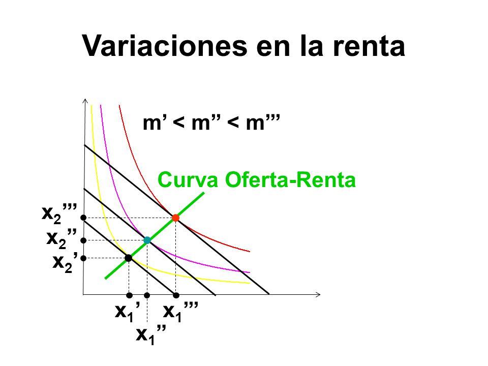 Variaciones en la renta m < m < m x 1 x 2 Curva Oferta-Renta