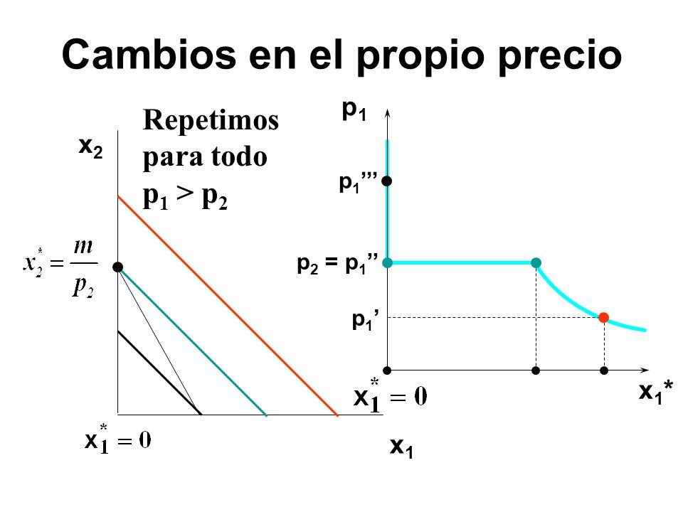 x2x2 x1x1 p1p1 x1*x1* p 1 p 2 = p 1 Repetimos para todo p 1 > p 2 Cambios en el propio precio