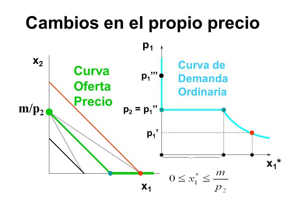 x2x2 x1x1 p1p1 x1*x1* p 1 p 2 = p 1 p 1 Curva Oferta Precio Curva de Demanda Ordinaria m/p 2 Cambios en el propio precio