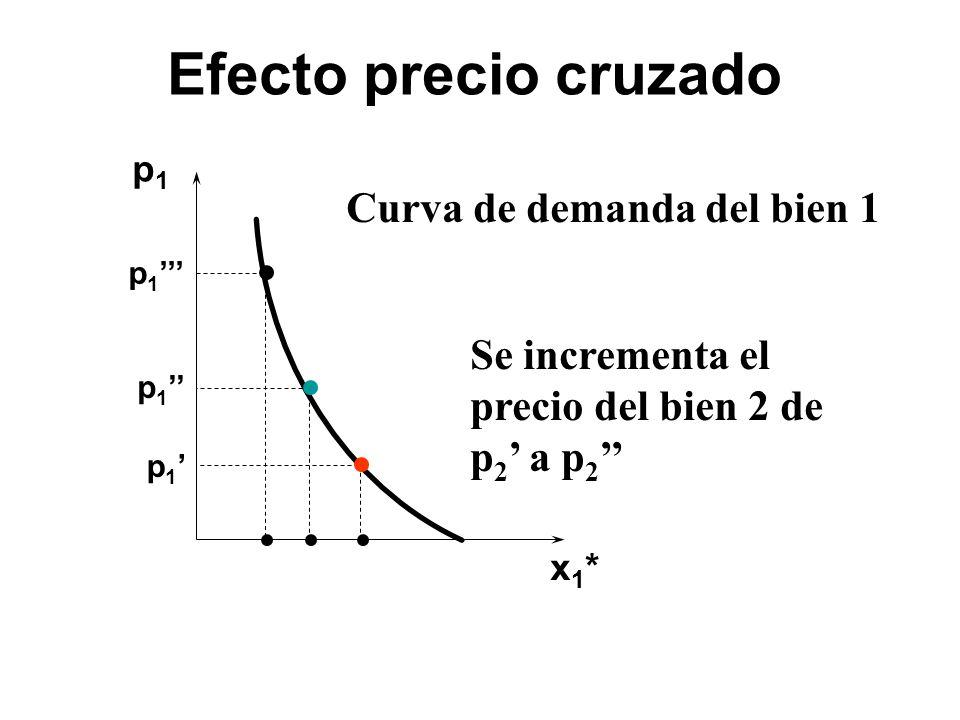 p1p1 x1*x1* p 1 Se incrementa el precio del bien 2 de p 2 a p 2 Curva de demanda del bien 1 Efecto precio cruzado