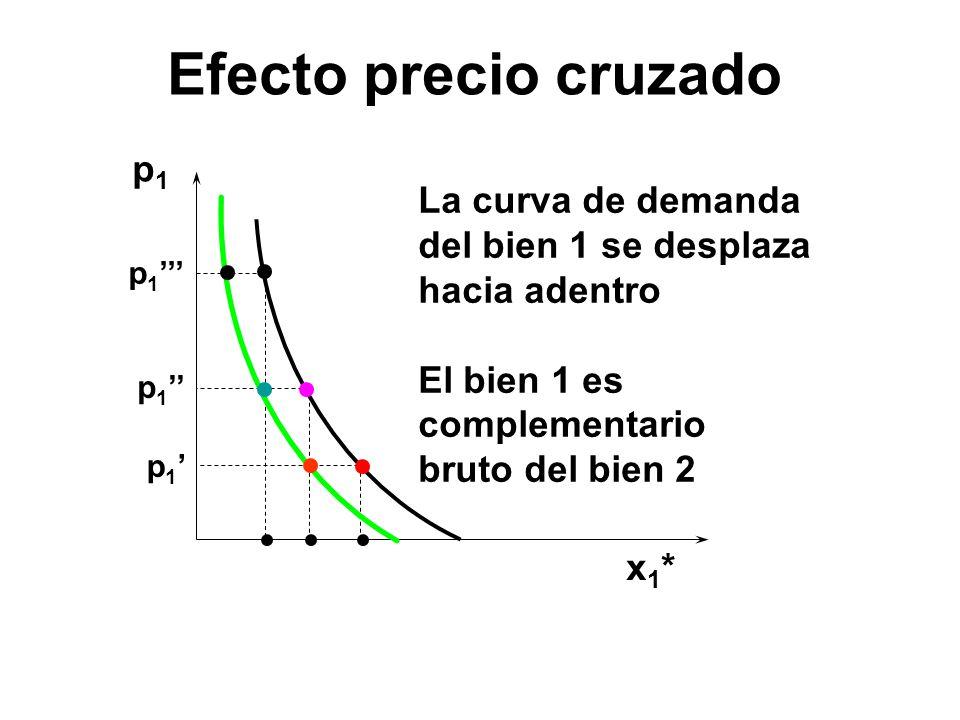 p1p1 x1*x1* p 1 La curva de demanda del bien 1 se desplaza hacia adentro El bien 1 es complementario bruto del bien 2 Efecto precio cruzado