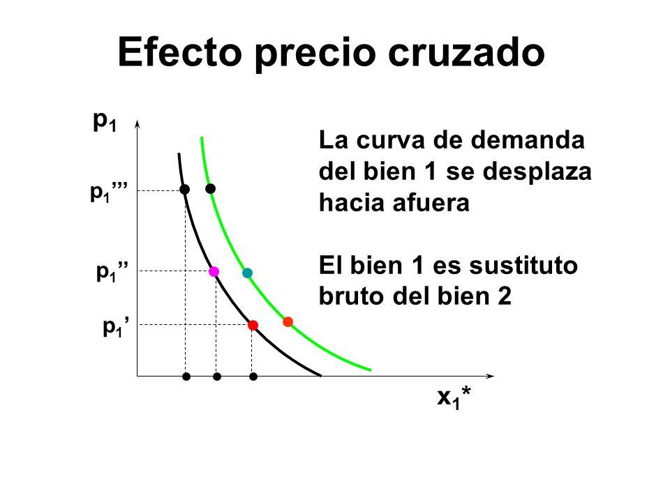 p1p1 x1*x1* p 1 La curva de demanda del bien 1 se desplaza hacia afuera El bien 1 es sustituto bruto del bien 2 Efecto precio cruzado