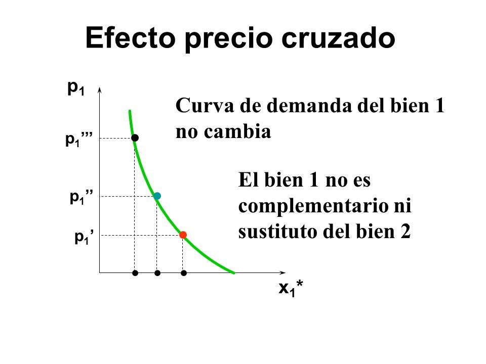 p1p1 x1*x1* p 1 El bien 1 no es complementario ni sustituto del bien 2 Curva de demanda del bien 1 no cambia Efecto precio cruzado