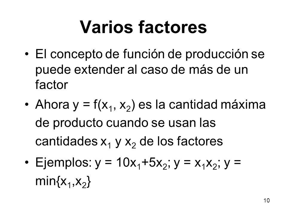 10 Varios factores El concepto de función de producción se puede extender al caso de más de un factor Ahora y = f(x 1, x 2 ) es la cantidad máxima de