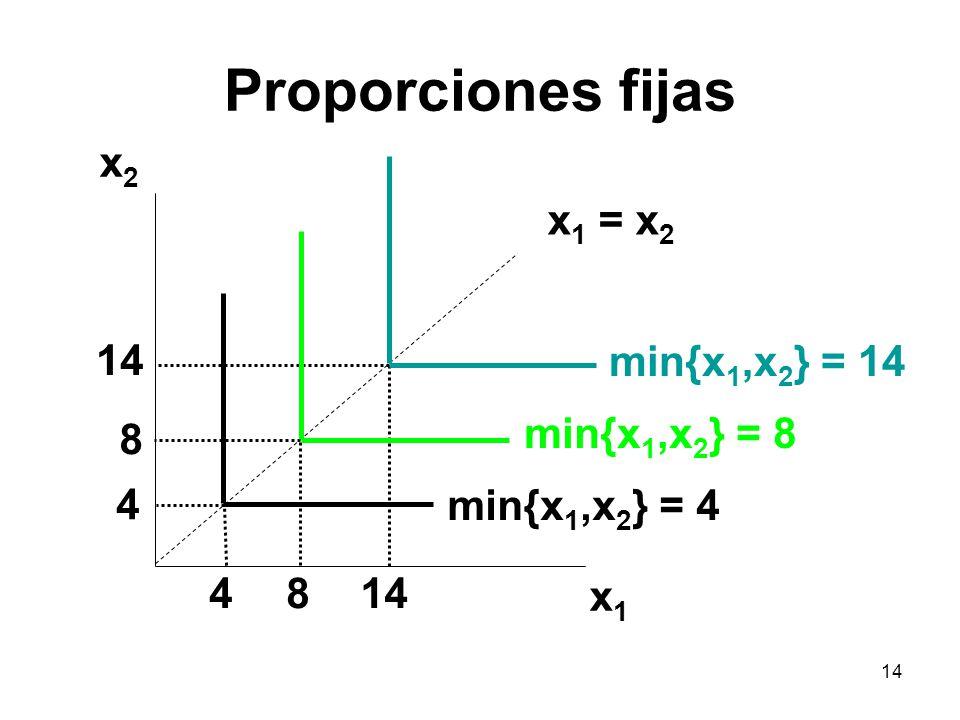 14 Proporciones fijas x2x2 x1x1 min{x 1,x 2 } = 14 4814 4 8 min{x 1,x 2 } = 8 min{x 1,x 2 } = 4 x 1 = x 2