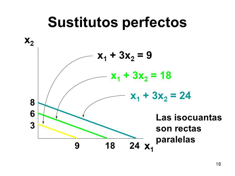 16 Sustitutos perfectos 9 3 18 6 24 8 x1x1 x2x2 x 1 + 3x 2 = 9 x 1 + 3x 2 = 18 x 1 + 3x 2 = 24 Las isocuantas son rectas paralelas