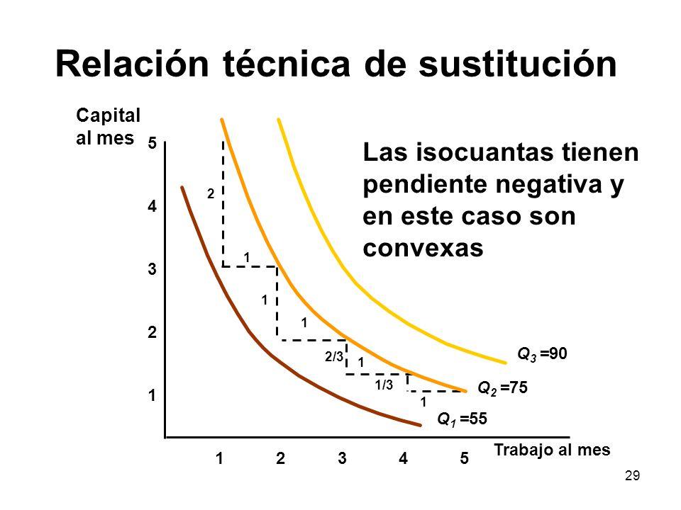 29 Relación técnica de sustitución 1 2 3 4 12345 5 Las isocuantas tienen pendiente negativa y en este caso son convexas 1 1 1 1 2 1 2/3 1/3 Q 1 =55 Q