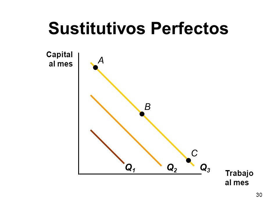 30 Sustitutivos Perfectos Trabajo al mes Capital al mes Q1Q1 Q2Q2 Q3Q3 A B C