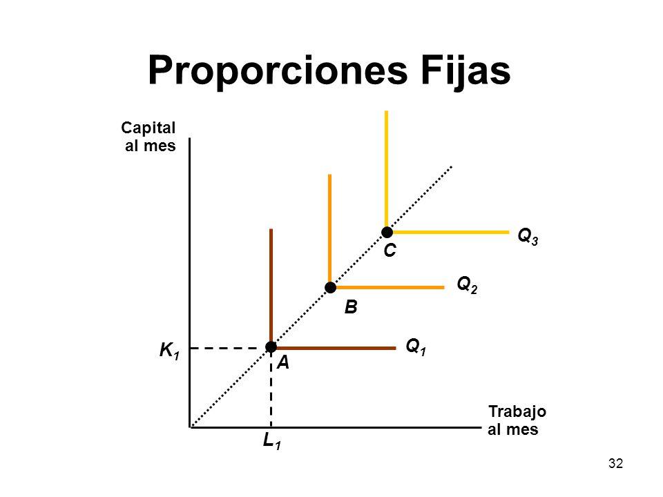 32 Proporciones Fijas Trabajo al mes Capital al mes L1L1 K1K1 Q1Q1 Q2Q2 Q3Q3 A B C