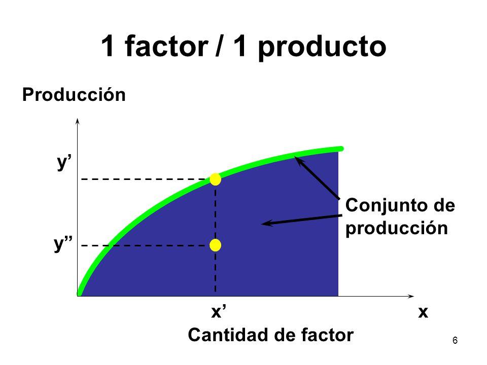 7 1 factor / 1 producto xx Cantidad de factor Producción y y Conjunto de producción Planes técnicamente ineficientes Planes técnicament e eficientes