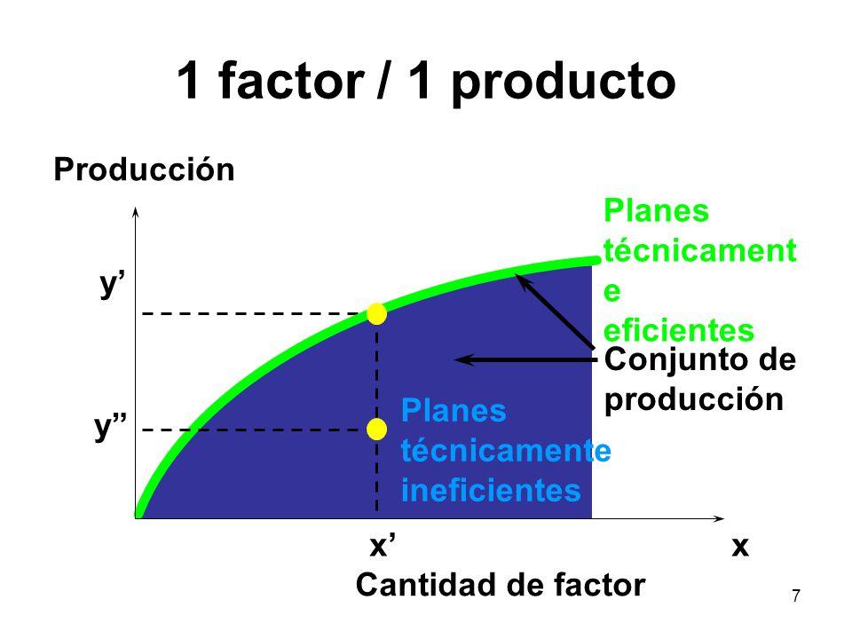 8 Función de Producción La frontera del conjunto de producción nos dice cuál es la cantidad máxima que se puede producir con una cantidad dada de factores La función que determina esa frontera es la función de producción La escribimos y = f(x) Ejemplos: y = 10x; y = x 1/2 ; y = log(x)