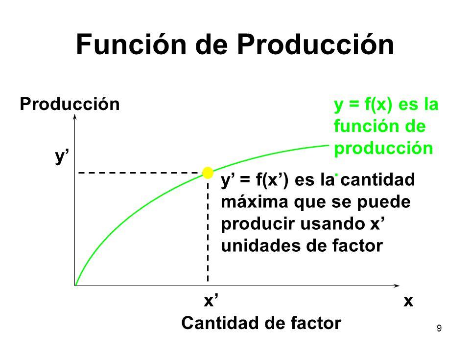 9 Función de Producción y = f(x) es la función de producción. xx Cantidad de factor Producción y y = f(x) es la cantidad máxima que se puede producir
