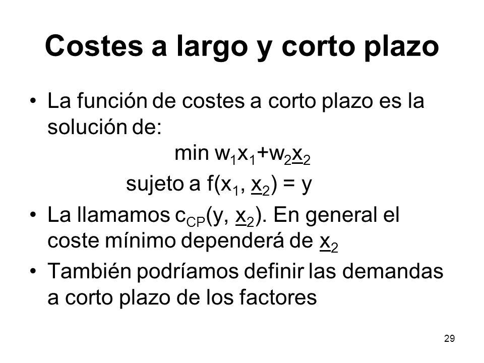 29 Costes a largo y corto plazo La función de costes a corto plazo es la solución de: min w 1 x 1 +w 2 x 2 sujeto a f(x 1, x 2 ) = y La llamamos c CP