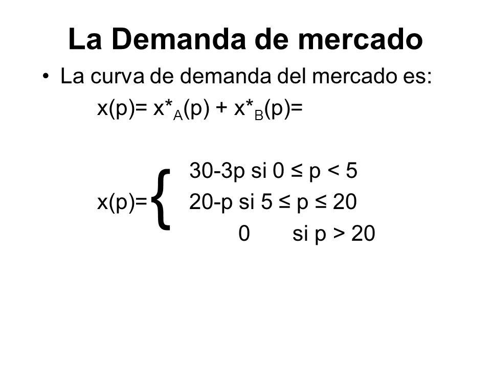 La Demanda de mercado La curva de demanda del mercado es: x(p)= x* A (p) + x* B (p)= 30-3p si 0 p < 5 x(p)= 20-p si 5 p 20 0 si p > 20 {