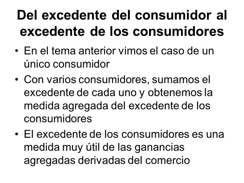 Del excedente del consumidor al excedente de los consumidores En el tema anterior vimos el caso de un único consumidor Con varios consumidores, sumamo