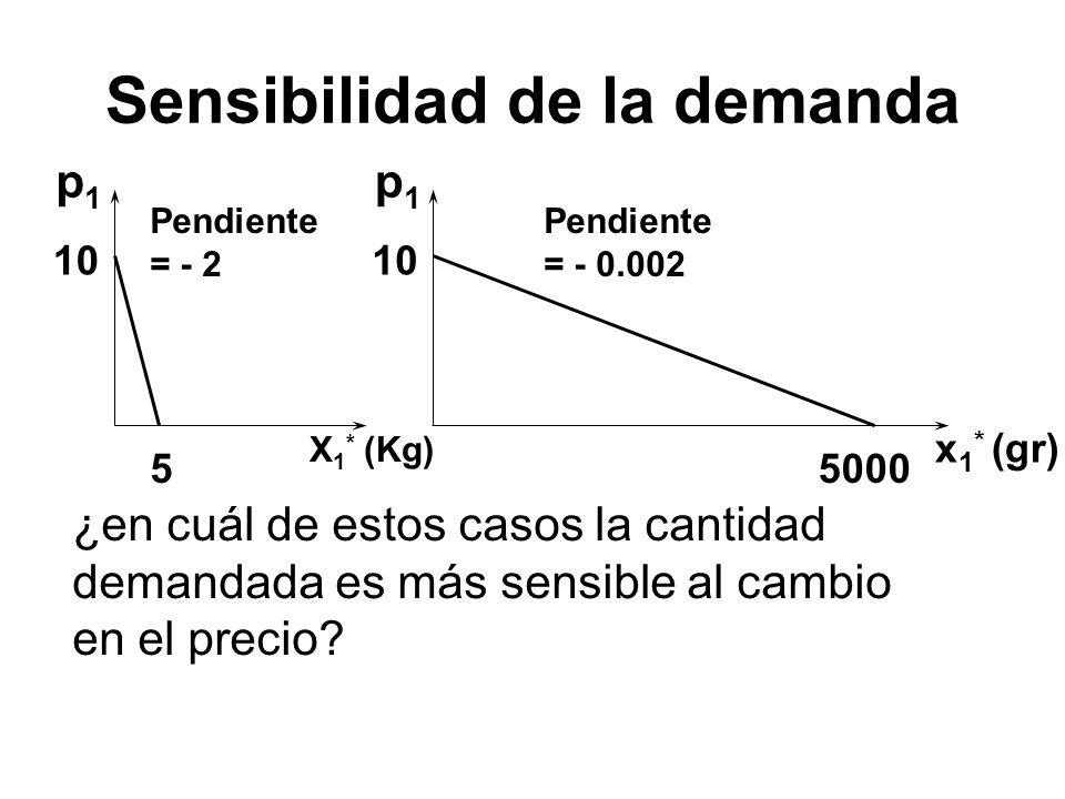 X 1 * (Kg) 55000 10 Pendiente = - 2 Pendiente = - 0.002 p1p1 p1p1 ¿en cuál de estos casos la cantidad demandada es más sensible al cambio en el precio