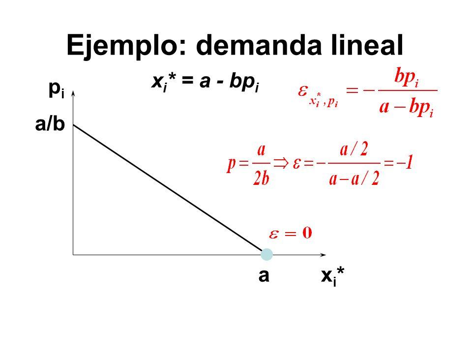 pipi xi*xi* a/b x i * = a - bp i a Ejemplo: demanda lineal