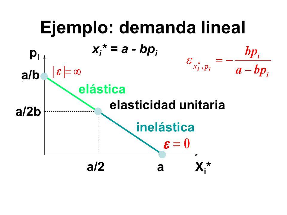 pipi Xi*Xi* a/b x i * = a - bp i a a/2b a/2 elasticidad unitaria elástica inelástica Ejemplo: demanda lineal