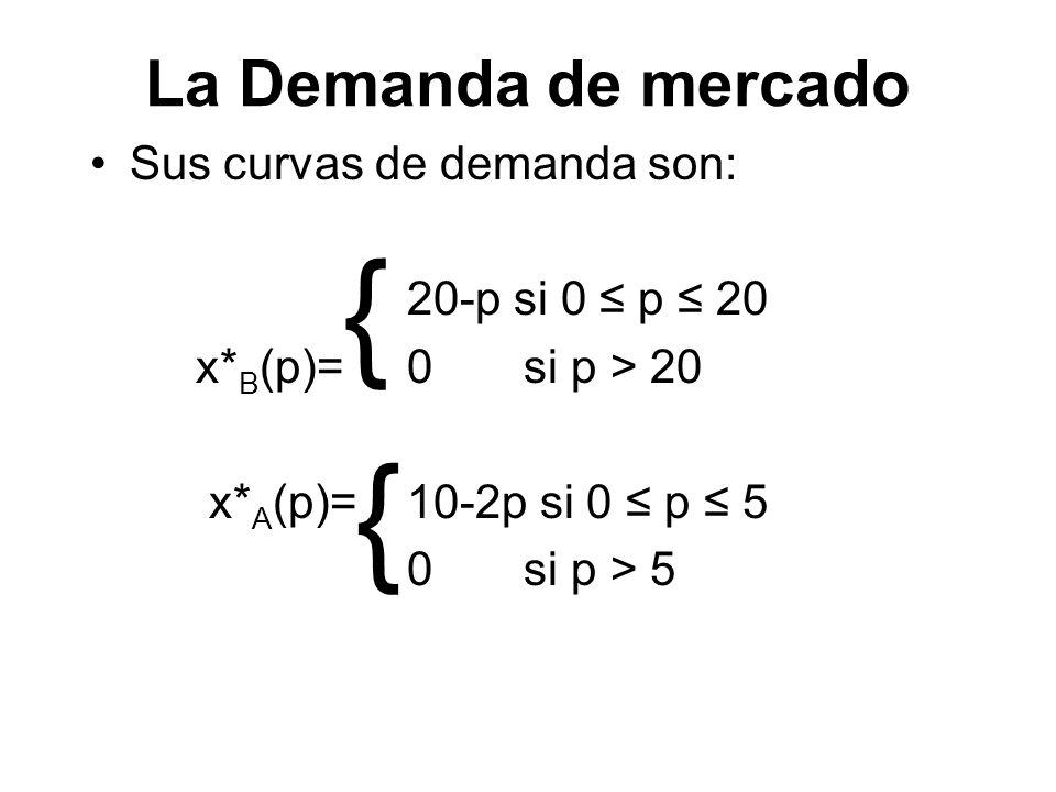 La Demanda de mercado Sus curvas de demanda son: 20-p si 0 p 20 x* B (p)= 0 si p > 20 x* A (p)= 10-2p si 0 p 5 0 si p > 5 { {