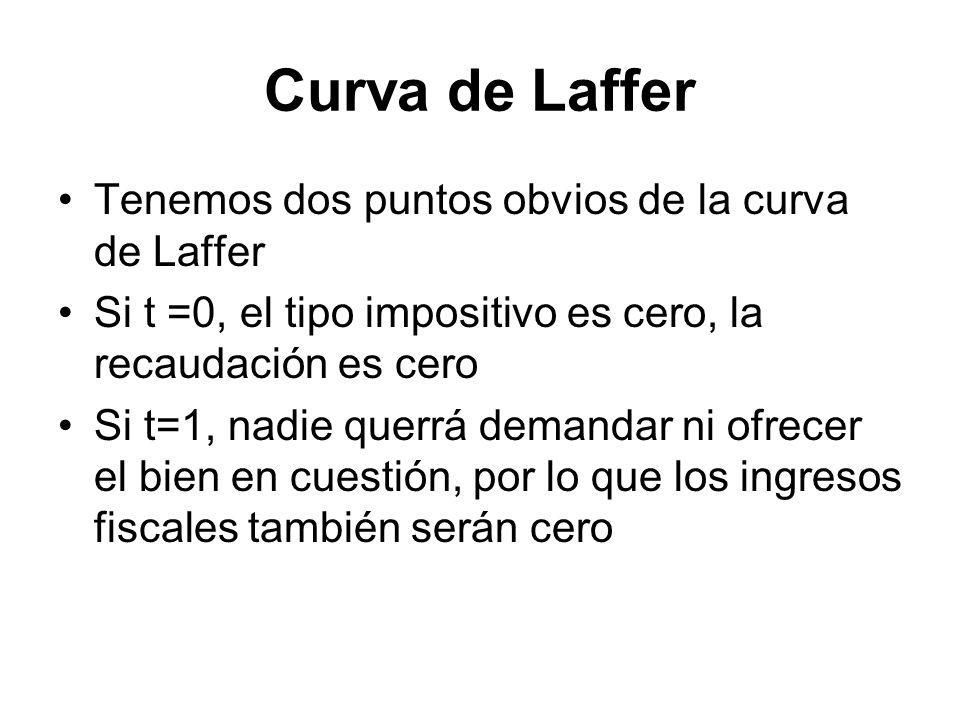 Curva de Laffer Tenemos dos puntos obvios de la curva de Laffer Si t =0, el tipo impositivo es cero, la recaudación es cero Si t=1, nadie querrá deman