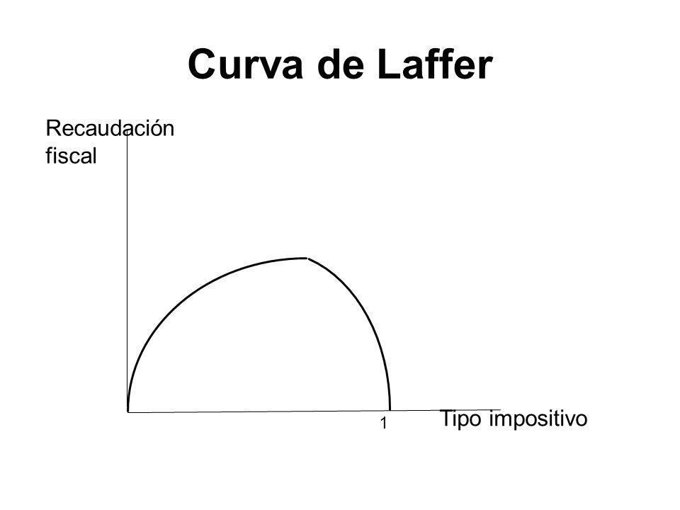Curva de Laffer 1 Tipo impositivo Recaudación fiscal