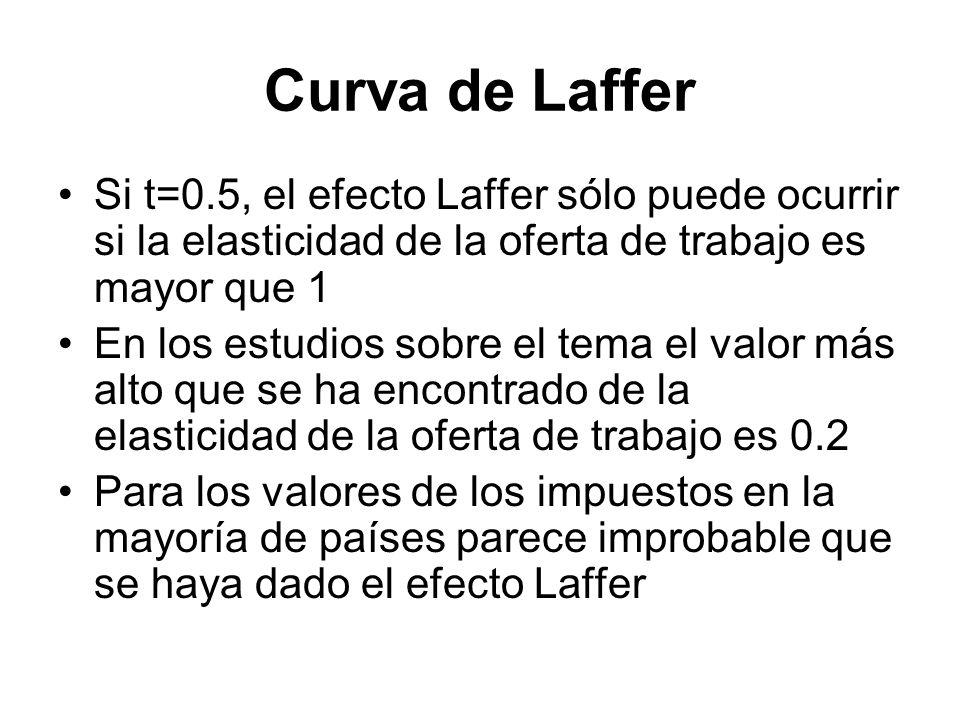 Curva de Laffer Si t=0.5, el efecto Laffer sólo puede ocurrir si la elasticidad de la oferta de trabajo es mayor que 1 En los estudios sobre el tema e