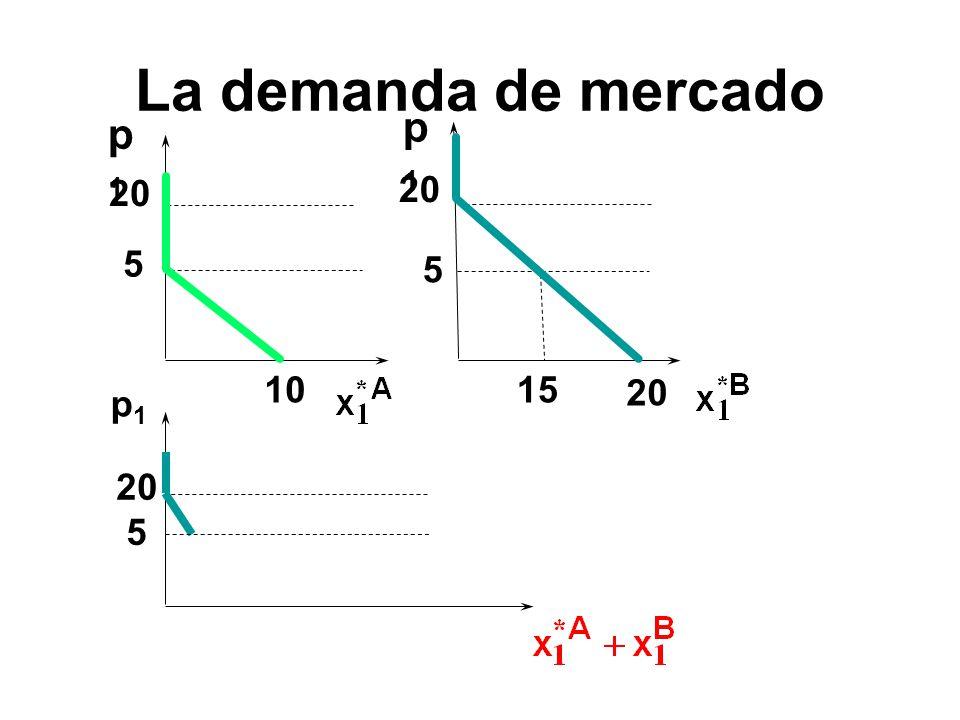 p1p1 p1p1 1015 5 20 5 p1p1 5 La demanda de mercado