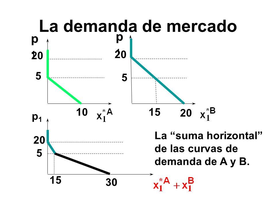 p1p1 p1p1 1015 5 20 5 p1p1 5 15 30 La suma horizontal de las curvas de demanda de A y B. La demanda de mercado