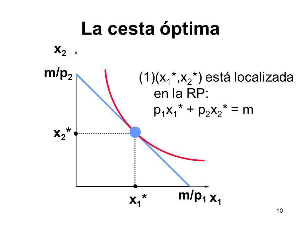 10 La cesta óptima x1x1 x2x2 x1*x1* x2*x2* (1)(x 1 *,x 2 *) está localizada en la RP: p 1 x 1 * + p 2 x 2 * = m m/p 1 m/p 2