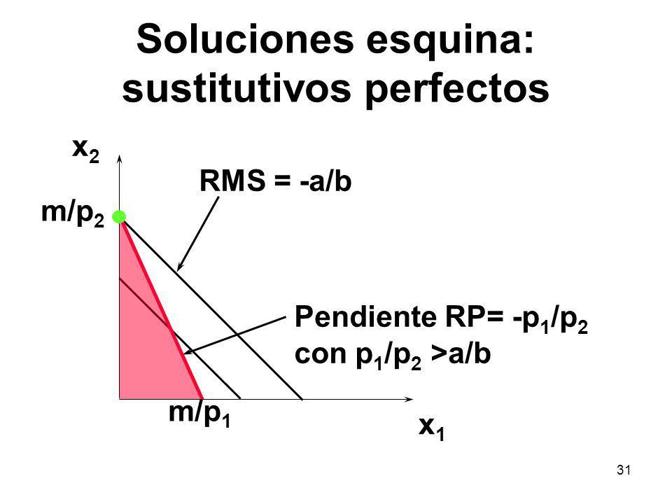 31 Soluciones esquina: sustitutivos perfectos x1x1 x2x2 RMS = -a/b Pendiente RP= -p 1 /p 2 con p 1 /p 2 >a/b m/p 1 m/p 2