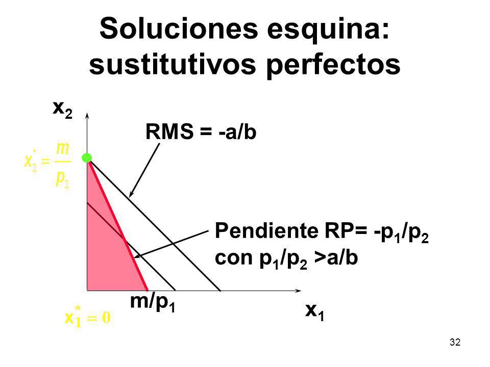 32 Soluciones esquina: sustitutivos perfectos x1x1 x2x2 RMS = -a/b Pendiente RP= -p 1 /p 2 con p 1 /p 2 >a/b m/p 1