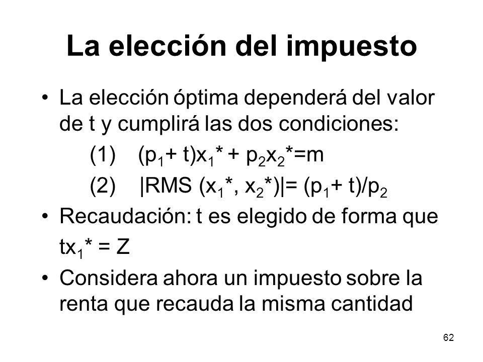 62 La elección del impuesto La elección óptima dependerá del valor de t y cumplirá las dos condiciones: (1)(p 1 + t)x 1 * + p 2 x 2 *=m (2) |RMS (x 1 *, x 2 *)|= (p 1 + t)/p 2 Recaudación: t es elegido de forma que tx 1 * = Z Considera ahora un impuesto sobre la renta que recauda la misma cantidad