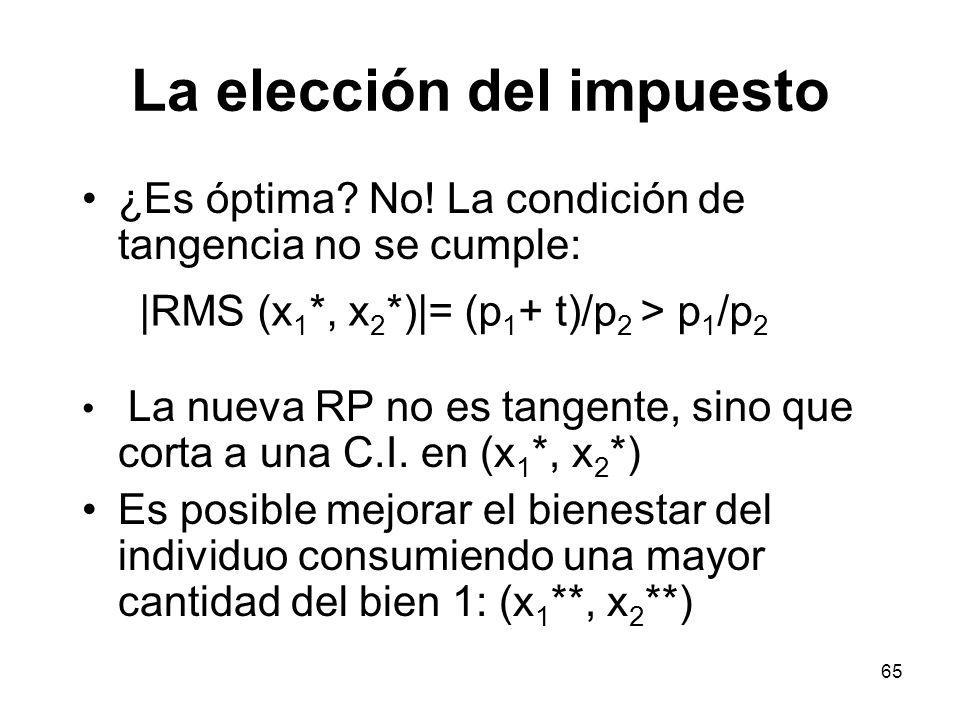 65 La elección del impuesto ¿Es óptima? No! La condición de tangencia no se cumple: La nueva RP no es tangente, sino que corta a una C.I. en (x 1 *, x