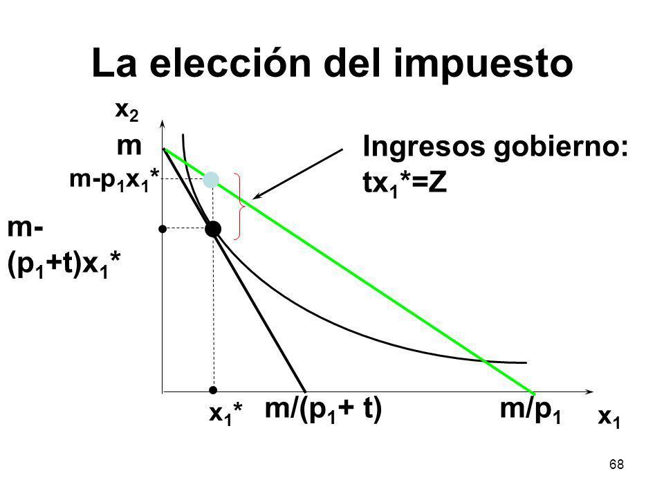 68 La elección del impuesto x2x2 x1x1 x1*x1* m/(p 1 + t)m/p 1 m m-p 1 x 1 * m- (p 1 +t)x 1 * Ingresos gobierno: tx 1 *=Z