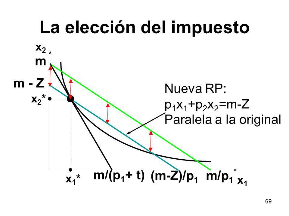 69 La elección del impuesto x2x2 x1x1 x2*x2* x1*x1* Nueva RP: p 1 x 1 +p 2 x 2 =m-Z Paralela a la original m/(p 1 + t) (m-Z)/p 1 m/p 1 m m - Z