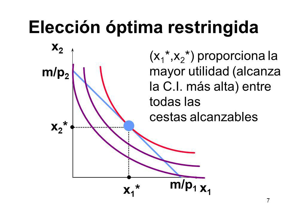 7 Elección óptima restringida x1x1 x2x2 x1*x1* x2*x2* (x 1 *,x 2 *) proporciona la mayor utilidad (alcanza la C.I. más alta) entre todas las cestas al