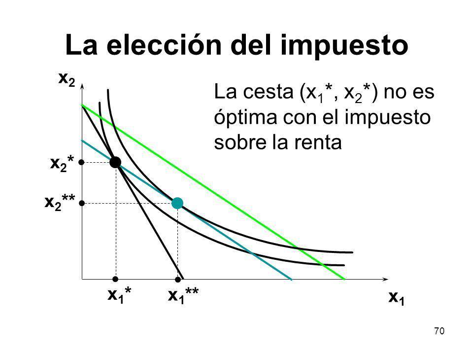 70 La elección del impuesto x2x2 x1x1 x2*x2* x 2 ** x1*x1* x 1 ** La cesta (x 1 *, x 2 *) no es óptima con el impuesto sobre la renta