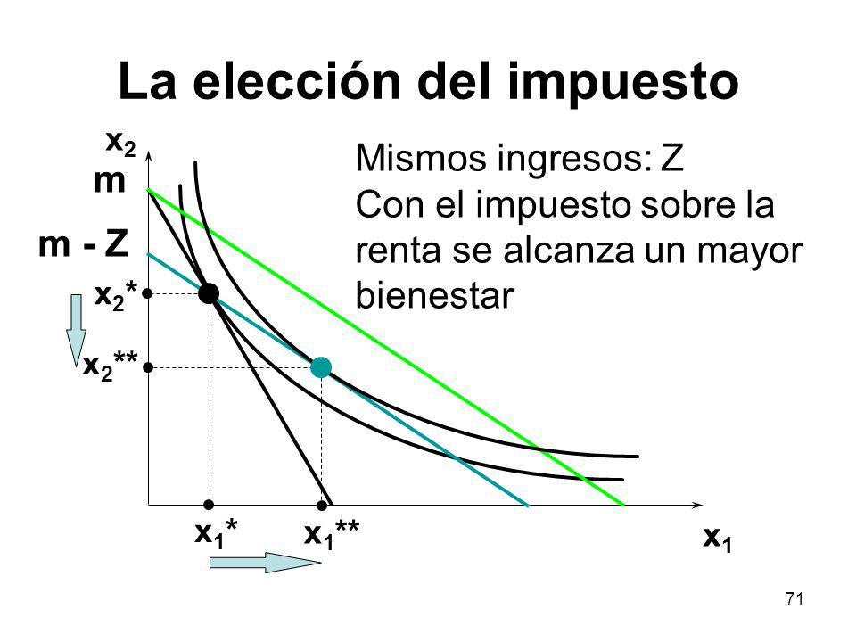 71 La elección del impuesto x2x2 x1x1 x2*x2* x 2 ** x1*x1* x 1 ** Mismos ingresos: Z Con el impuesto sobre la renta se alcanza un mayor bienestar m -