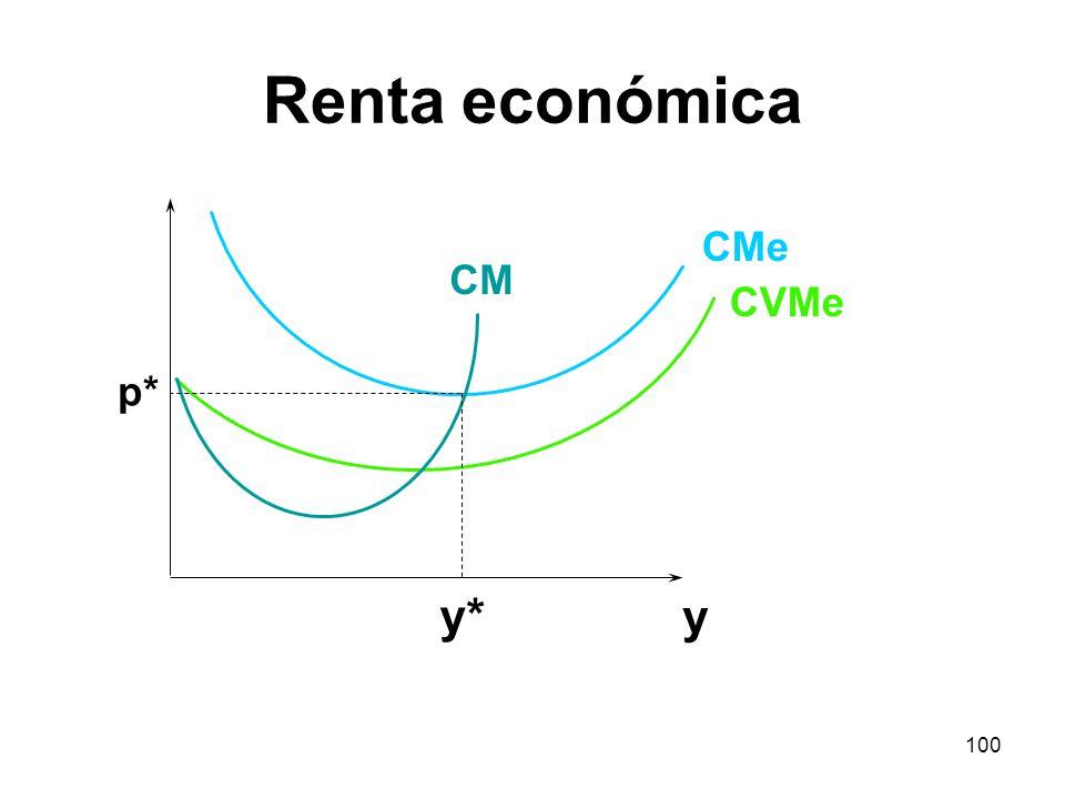 100 y CMe CVMe CM y* p* Renta económica