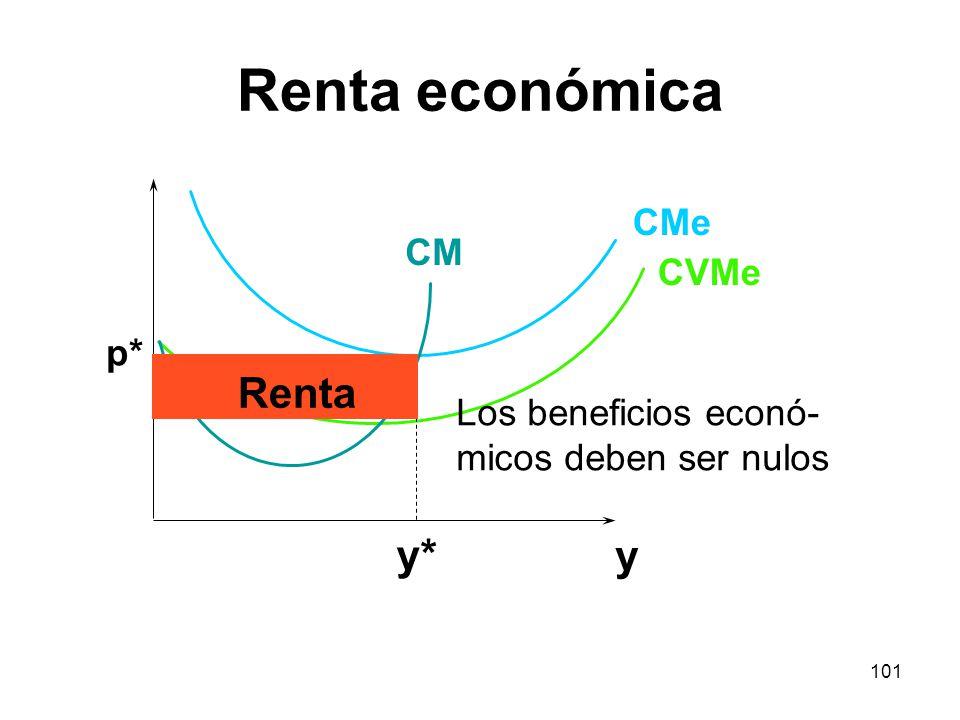 101 y CMe CVMe CM y* p* Renta Los beneficios econó- micos deben ser nulos Renta económica