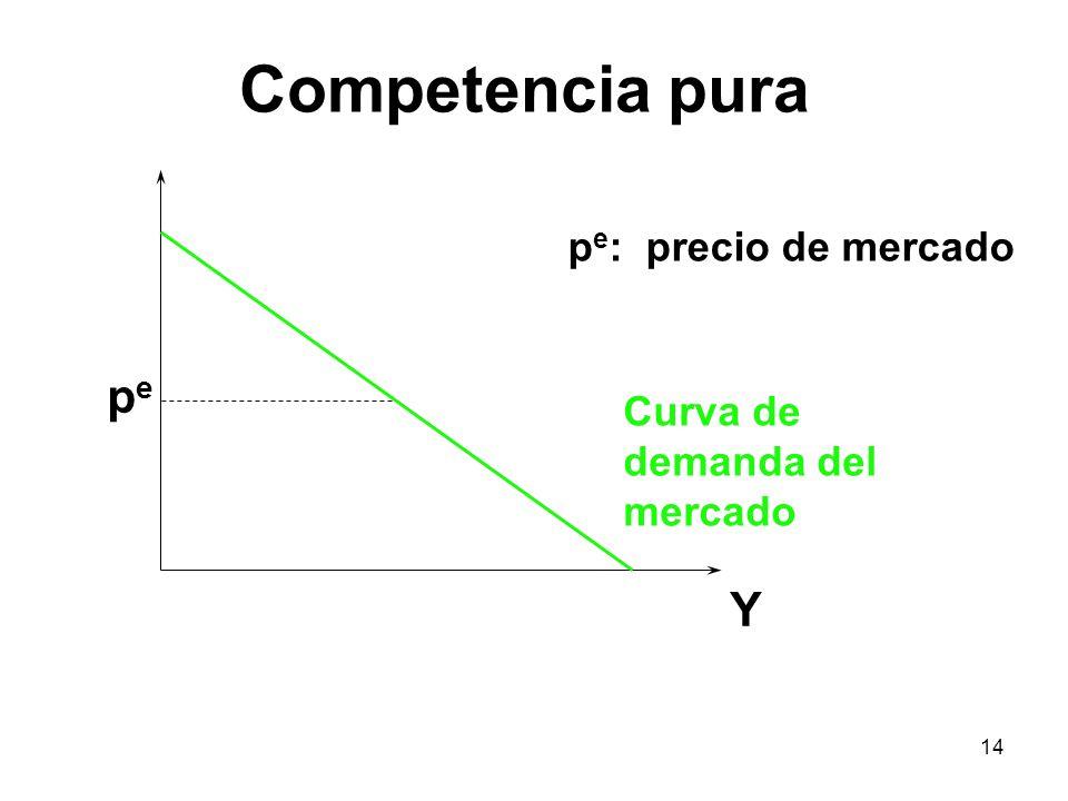 14 Y p e : precio de mercado Curva de demanda del mercado pepe Competencia pura