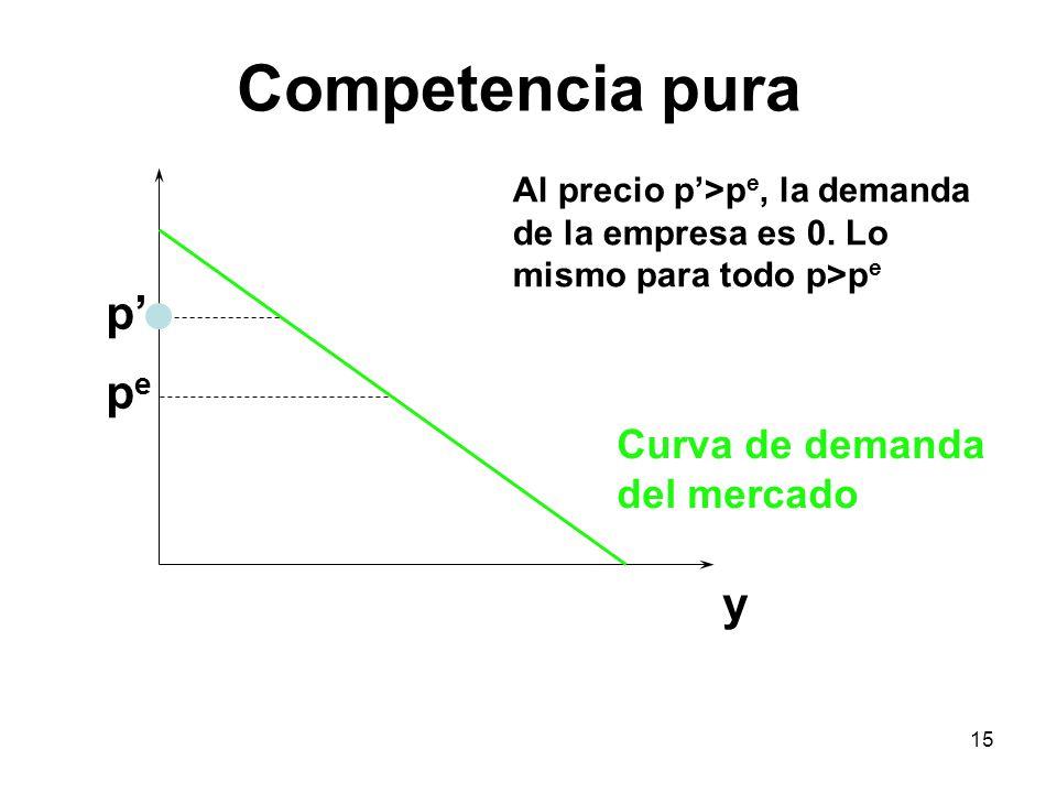 15 y pepe p Al precio p>p e, la demanda de la empresa es 0. Lo mismo para todo p>p e Curva de demanda del mercado Competencia pura